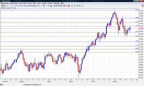 Aus Dollar Chart Aud To Usd Chart By Yahoo Audusdgraph Com