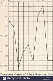 T Square In Composite Chart Carnegie Institution Of Washington Publication Reaction