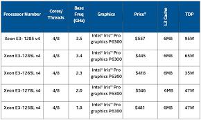 24 Bright Amd Intel Processor Chart