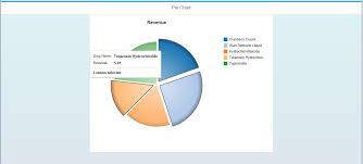 Sapui5 Pie Chart Example Pie Chart Using Vizframe Sap Viz Ui5 Controls Vizframe In