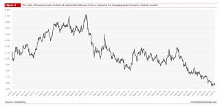Turkish Stocks Banks V Industrials