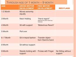 Accurate Two Month Old Milestones Chart 2 Month Old Baby