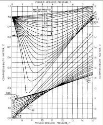 compressibility factor. figure 5, compressibility factor r