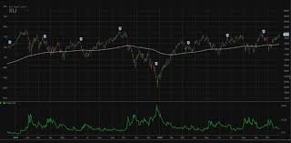 Xli Chart Charts Suggest Industrial Sector Is Readying For A Major