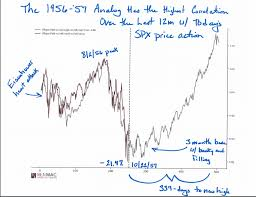 Stock Market Charts You Never Saw This Chart Shows How Closely The Stock Market Has Echoed A