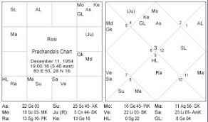 Horoscope Of Famous Nepali Personality Puspa Kamal Dahal