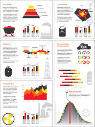 Chart On Renewable And Nonrenewable Resources Charts And Graphics Of Non Renewable Energy Sources Like Coal