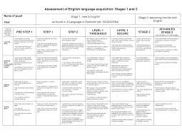 First Language Acquisition Stages Chart Language