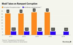 Rbi Smart Charts These Charts Show How India Has Become Modi Fied The