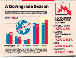 Est To Ist Time Chart Imf Lowers Growth Estimate To 6 1 The Economic Times
