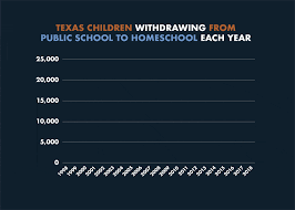 Automatic Withdrawal Form Template How To Withdraw Your Child From Public School In Texas
