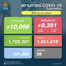 ด่วน! ยอด โควิด-19 วันนี้ ติดเชื้อเพิ่ม 9,351 ราย ตาย 56 ราย ATK อีก 4,163  ราย
