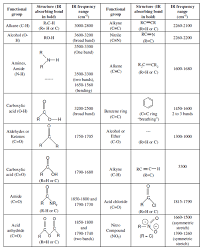Ir Vibrations Table Related Keywords Suggestions Ir