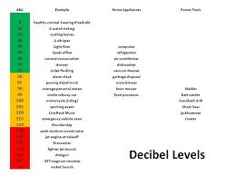 Sound Level Comparison Chart Decibel Levels Owlcation