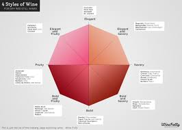 Wine Folly Chart 4 Wine Styles To Rule Them All Wine Folly