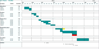 excel project gantt chart template free excel gantt chart template with dependencies unique project