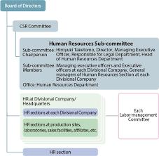 Human Resource Department Organizational Chart