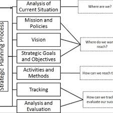 Strategic Planning Process Chart Flowchart Of A Strategic Planning Process Download