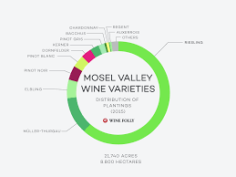 Wine Folly Chart The Mosel Valley Wine Guide Wine Folly Medium