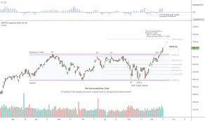 Tsx Index Charts And Quotes Tradingview