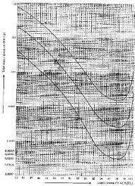 Sulfuric Acid Vapor Pressure Chart Absorbing System