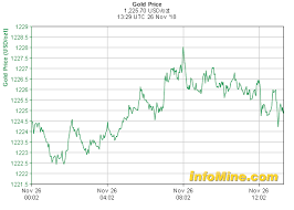 Spot Gold Price And Gold Price Chart Investmentmine