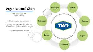 Organizational Chart By Brenda Le On Prezi Next