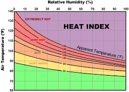 Humidity Temperature Relationship Chart Is It Too Hot For An Outdoor Ceremony All Faiths Wedding