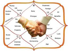 Marriage Report Vedic Astrology Analysis Marriage Match