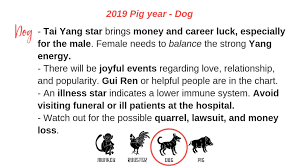 Chinese Birth Year Signs Chart Part 3 Of 3 For 2019 Chinese Animal Sign Analysis Monkey