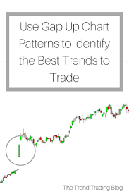In This Blog I Explain How Gap Up Chart Patterns Can Lead To