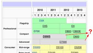 Nikon May Combine D300s D7000 Lines In 2013 Unleash New
