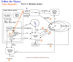 Who Designed The Us Monetary System The Biggest Financial Heist In History Acting Man Pater