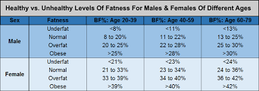 Bone Mass Chart Bone Mass Percentage Female Chart Www Bedowntowndaytona Com