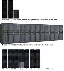 storage gaga for