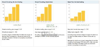 Google Charts Vs Learn Google Charts Chart Js By Microsoft Award Mvp