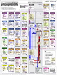 pmbok 5 process flow chart the wiring diagram poster wiring diagram