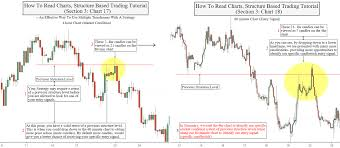 Oanda Advanced Charting Tutorial How To Read Structure Charts Tutorial Section 3 Charts