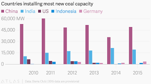 Countries Installing Most New Coal Capacity