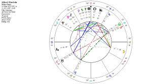 Astrological Techniques Zamira Endt