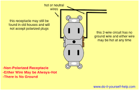 wiring diagrams for electrical receptacle outlets do it yourself House Wiring Outlets ungrounded, non polarized duplex receptacle house wiring outlets in basement