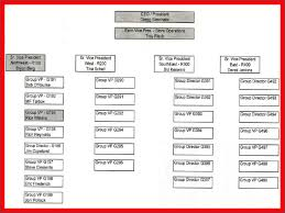 Target Corporation Hierarchy Chart Target Organizational Structure Research Paper Sample