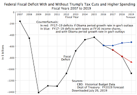The Growing Fiscal Deficit The Keynesian Stimulus Policies