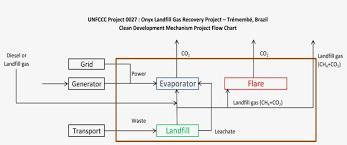Clean Development Mechanism Landfill Gas Flow Chart