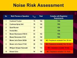 Osha Hearing Protection Chart Osha Noise And Hearing Conservation