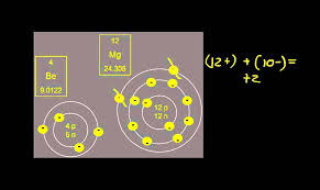 How to Find the Charge on Ions Using the Periodic Table - YouTube