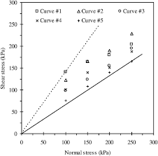Effects Of Particle Size Distribution On Shear Strength Of