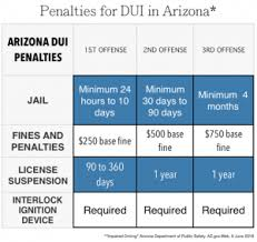 Experienced Dui Lawyers Dui Attorneys In Arizona My Az