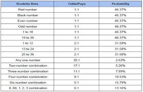 Craps Odds Chart Craps Rules How To Play Craps Online Bets And Payouts