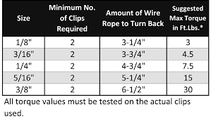 3 16 Wire Rope Strength Chart Wire Rope Clip Galvanized Cp2